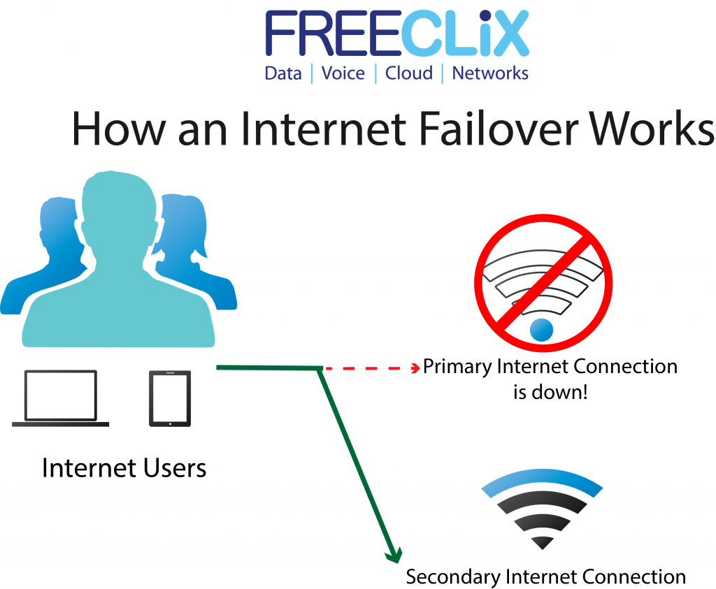 How internet failover works