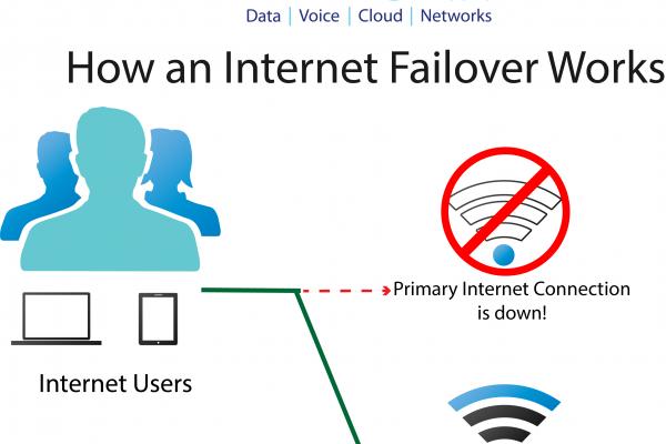 How internet failover works