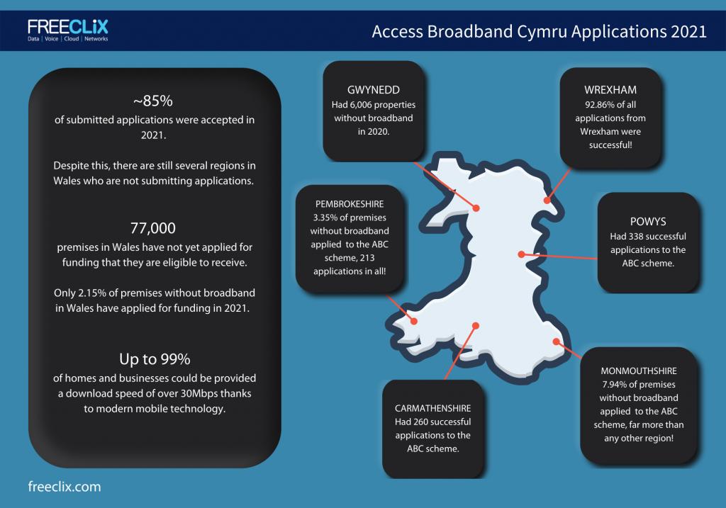 Access Broadband Cymru Infographic
